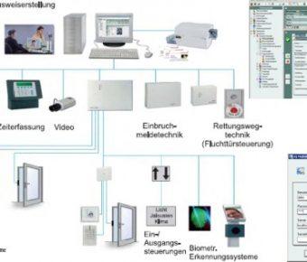 دانلود نرم افزار IQ MultiAccess ورود خروج مراجعین پرسنل و کارمندان
